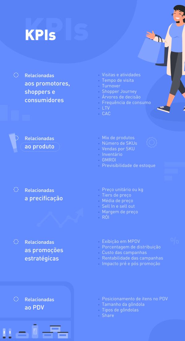 Infográfico: principais KPIs para analisar ações de Trade Marketing